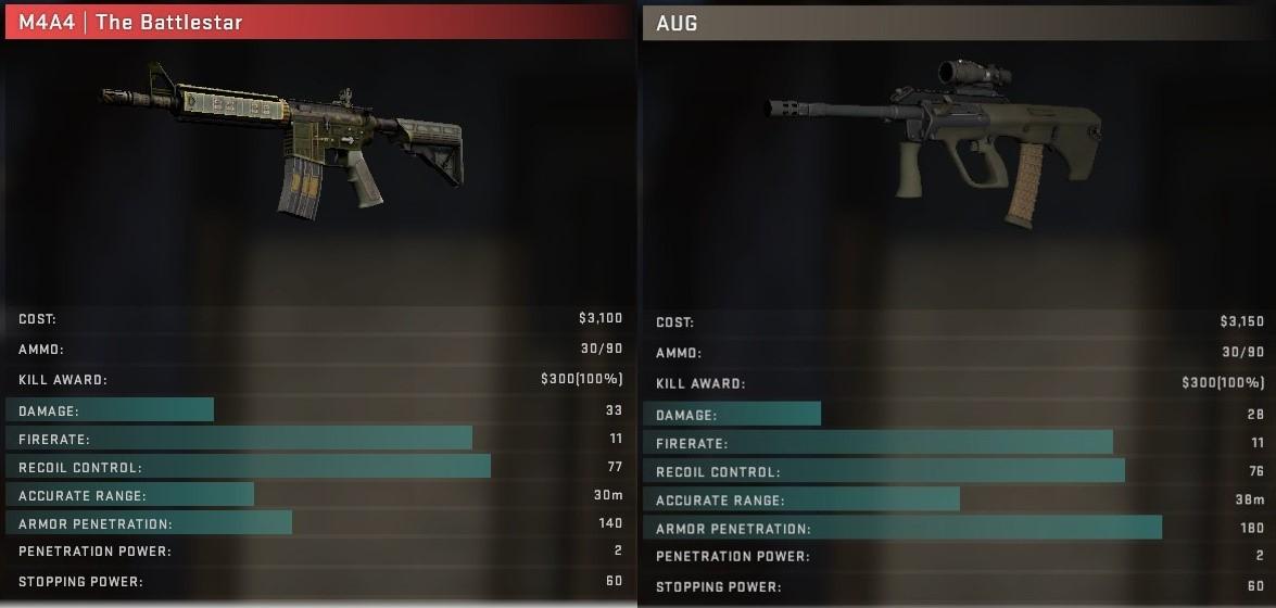 Сравнение M4 или AUG