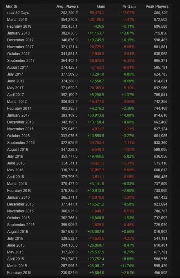 Сколько людей играют в CS:GO